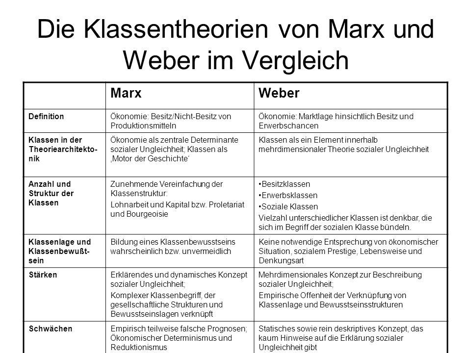 Die Klassentheorien von Marx und Weber im Vergleich MarxWeber DefinitionÖkonomie: Besitz/Nicht-Besitz von Produktionsmitteln Ökonomie: Marktlage hinsi