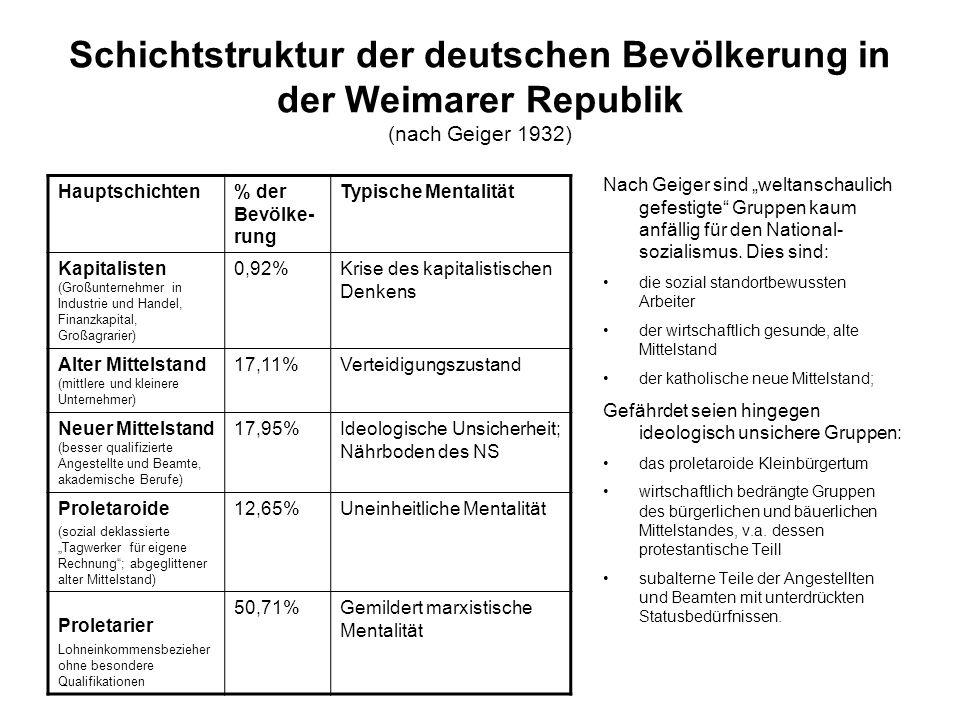 Schichtstruktur der deutschen Bevölkerung in der Weimarer Republik (nach Geiger 1932) Nach Geiger sind weltanschaulich gefestigte Gruppen kaum anfälli