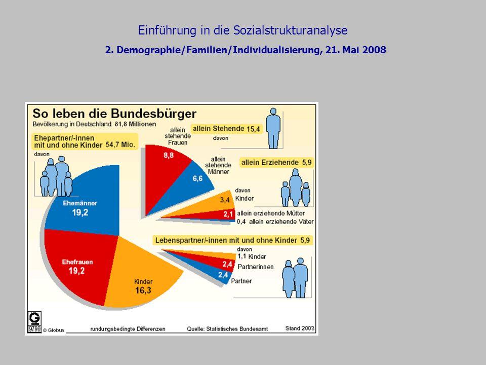 Einführung in die Sozialstrukturanalyse 2. Demographie/Familien/Individualisierung, 21. Mai 2008