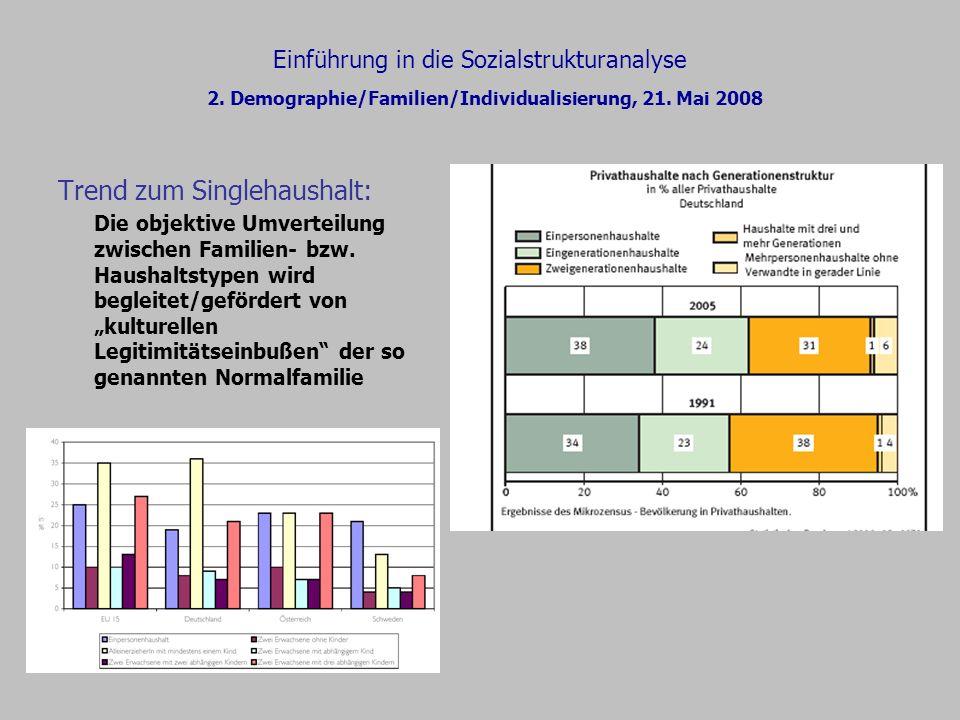 Einführung in die Sozialstrukturanalyse 2. Demographie/Familien/Individualisierung, 21. Mai 2008 Trend zum Singlehaushalt: Die objektive Umverteilung