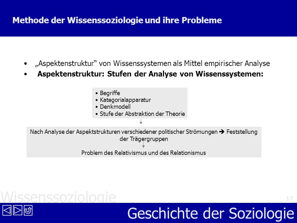 Wissenssoziologie Geschichte der Soziologie 17 Methode der Wissenssoziologie und ihre Probleme Aspektenstruktur von Wissenssystemen als Mittel empiris