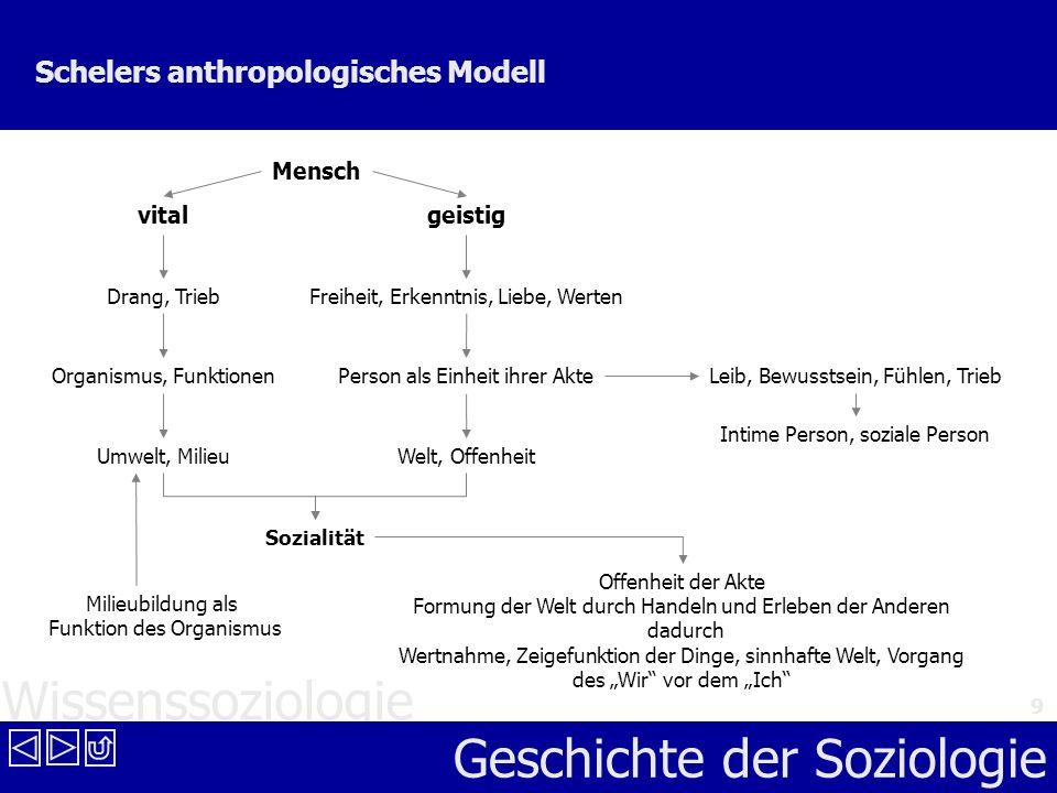 Wissenssoziologie Geschichte der Soziologie 9 Schelers anthropologisches Modell Mensch vitalgeistig Drang, Trieb Organismus, Funktionen Umwelt, Milieu