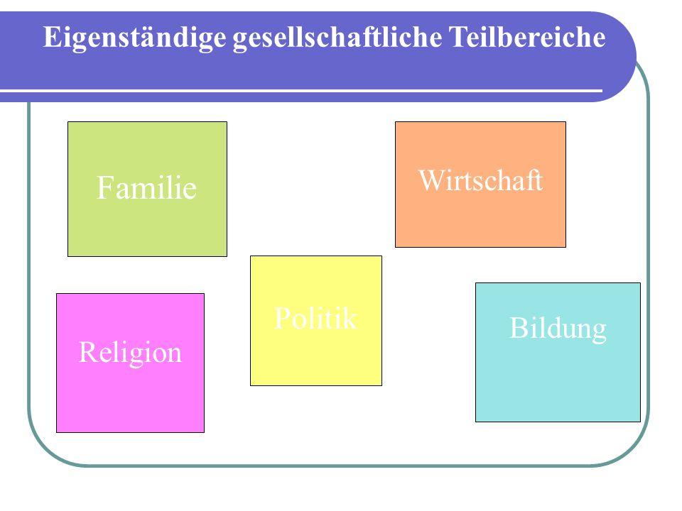Eigenständige gesellschaftliche Teilbereiche Wirtschaft Religion Bildung Politik Familie
