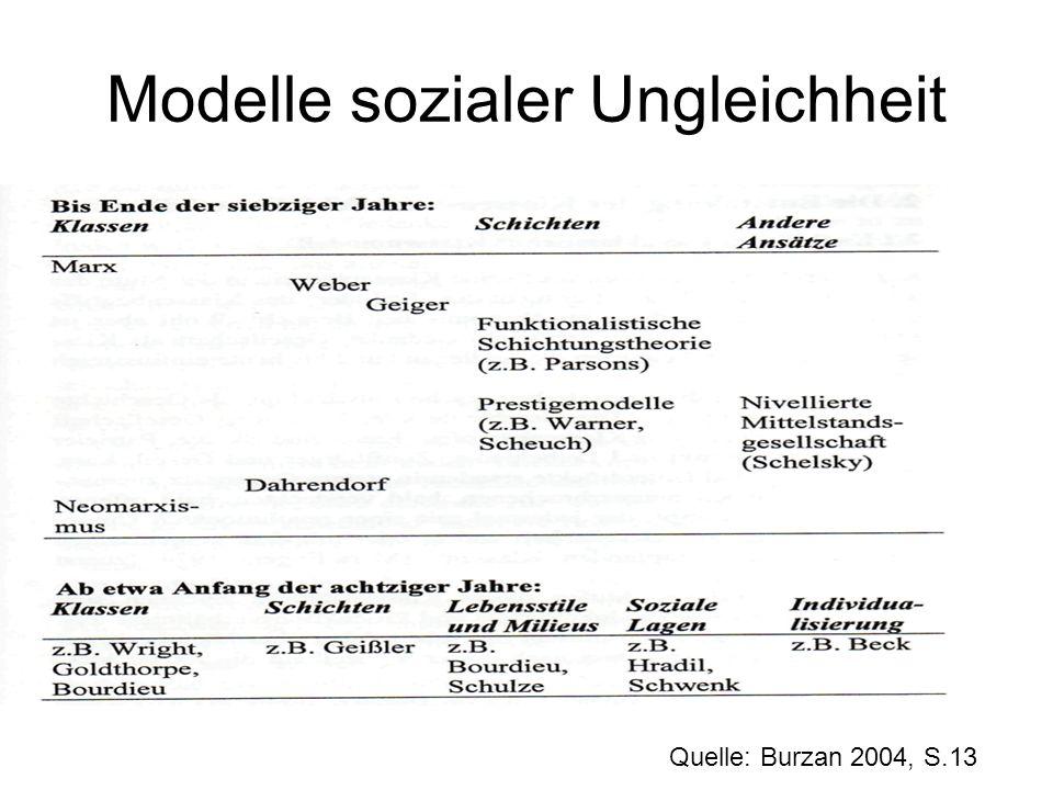 Modelle sozialer Ungleichheit Quelle: Burzan 2004, S.13