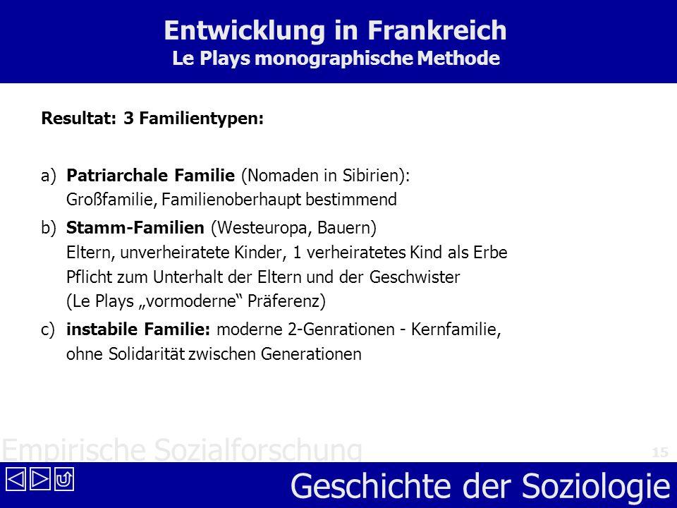 Empirische Sozialforschung Geschichte der Soziologie 15 Entwicklung in Frankreich Le Plays monographische Methode Resultat: 3 Familientypen: a) Patria