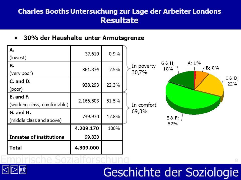Empirische Sozialforschung Geschichte der Soziologie 8 Charles Booths Untersuchung zur Lage der Arbeiter Londons Resultate 30% der Haushalte unter Arm