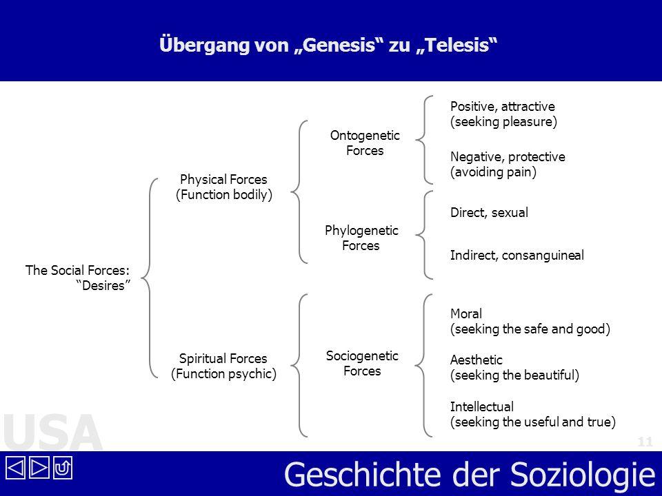 USA Geschichte der Soziologie 11 Übergang von Genesis zu Telesis The Social Forces: Desires Physical Forces (Function bodily) Spiritual Forces (Functi