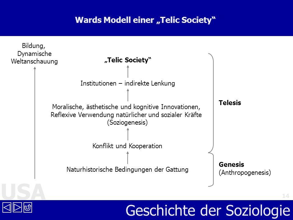 USA Geschichte der Soziologie 14 Wards Modell einer Telic Society Naturhistorische Bedingungen der Gattung Genesis (Anthropogenesis) Konflikt und Koop