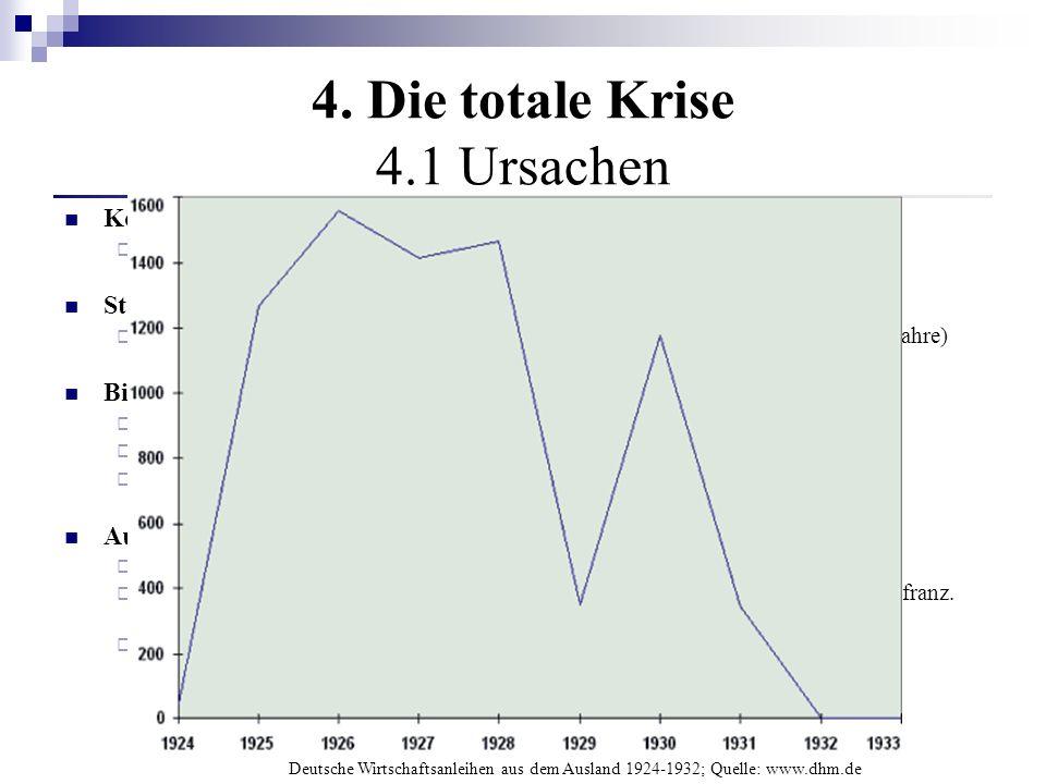 4. Die totale Krise 4.1 Ursachen Konjunkturabschwung Kein vollständiger Konjunkturzyklus (1924 -1926) Strukturkrise der Nachkriegszeit ungelöst Spezif
