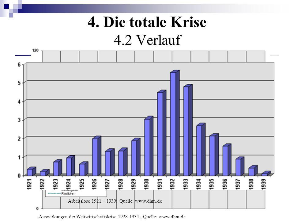 4. Die totale Krise 4.2 Verlauf Beginn: Schwarzer Freitag – NY Börsenkrach (15.10.1929) konjunkturelle Talsohle: Sommer 1932 Massenarbeitslosigkeit Au