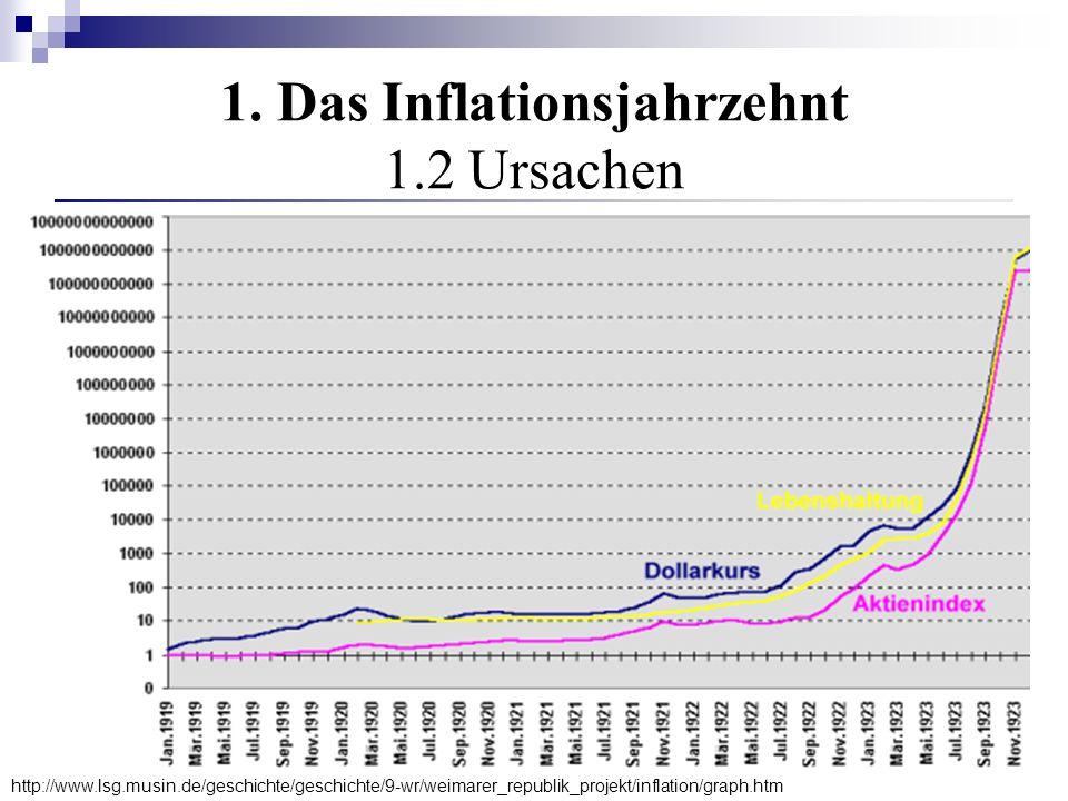 1. Das Inflationsjahrzehnt 1.2 Ursachen http://www.lsg.musin.de/geschichte/geschichte/9-wr/weimarer_republik_projekt/inflation/graph.htm