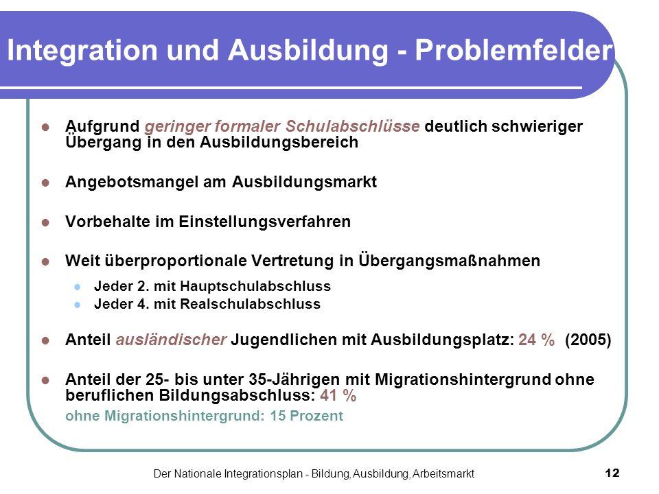 Der Nationale Integrationsplan - Bildung, Ausbildung, Arbeitsmarkt12 Integration und Ausbildung - Problemfelder Aufgrund geringer formaler Schulabschl