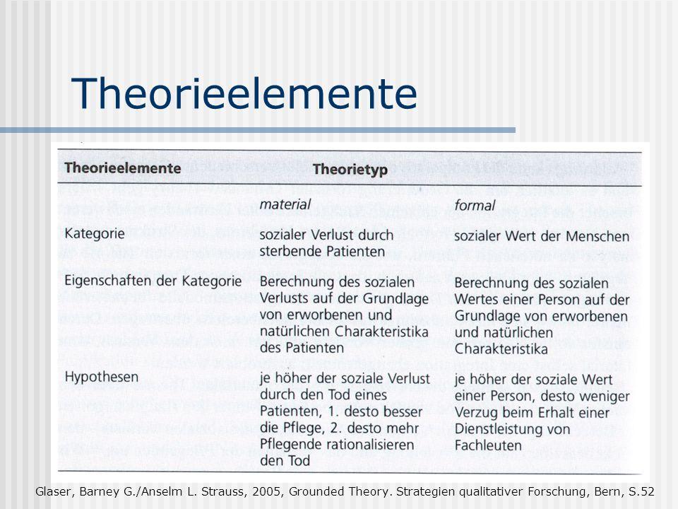 Theorieelemente Theorien Materiale und formale gegenstandsbezogene Theorien Bestehen beide aus Kategorien und ihren theoretisch bedeutsamen Merkmalen