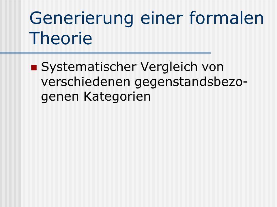 Theoriegenerierung allgemein Hypothesengenerierung Typen systematisch zu Merkmalsaus- prägungen anderer Kategorien in Beziehung setzen Begrenzung des
