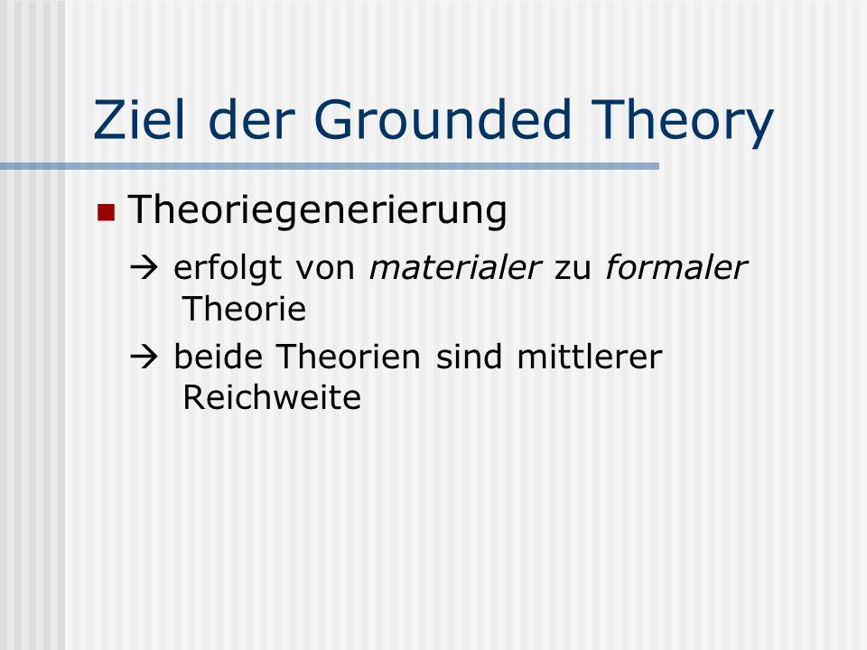 Entstehungsbedingungen der Grounded Theory Konzentration auf qualitative Daten da Qualitative Sozialforschung angemessenste und effektivste Methode Mi