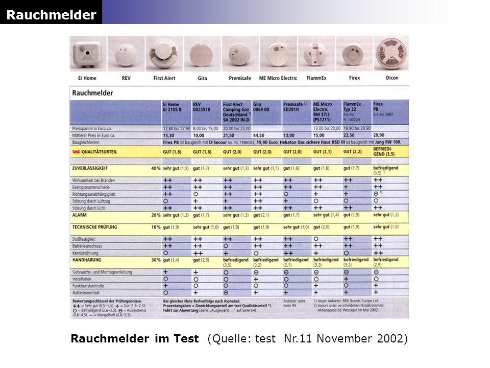 Rauchmelder im Test (Quelle: test Nr.11 November 2002) Rauchmelder