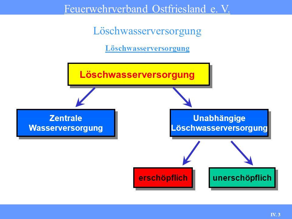 IV.14 Wasserentnahmestellen Feuerwehrverband Ostfriesland e.