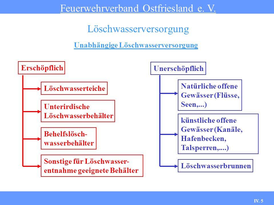 IV.5 Unabhängige Löschwasserversorgung Feuerwehrverband Ostfriesland e.