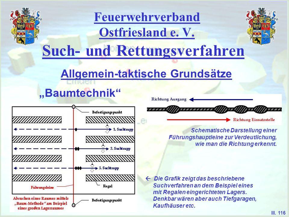 Feuerwehrverband Ostfriesland e. V. Such- und Rettungsverfahren Baumtechnik Allgemein-taktische Grundsätze III. 116 Die Grafik zeigt das beschriebene