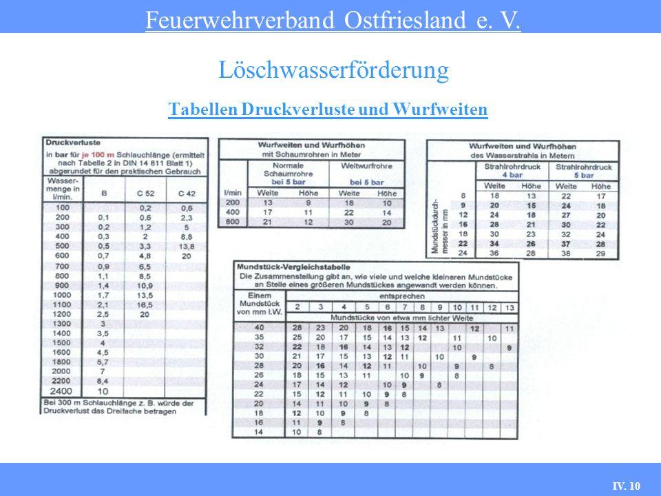 IV. 10 Tabellen Druckverluste und Wurfweiten Feuerwehrverband Ostfriesland e. V. Löschwasserförderung