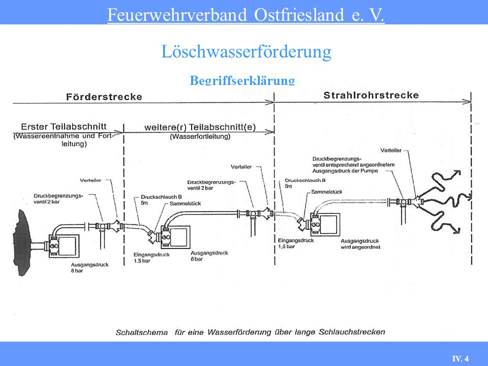 IV.5 Begriffserklärung Feuerwehrverband Ostfriesland e.