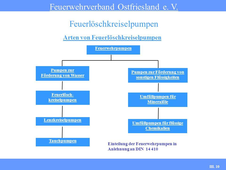 III. 10 Arten von Feuerlöschkreiselpumpen Feuerwehrverband Ostfriesland e. V. Feuerlöschkreiselpumpen Feuerwehrpumpen Pumpen zur Förderung von Wasser
