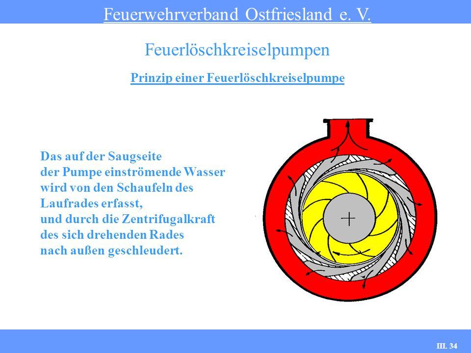 III. 34 Prinzip einer Feuerlöschkreiselpumpe Feuerwehrverband Ostfriesland e. V. Feuerlöschkreiselpumpen Das auf der Saugseite der Pumpe einströmende