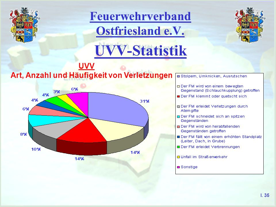 Feuerwehrverband Ostfriesland e.V. UVV-Statistik UVV Art, Anzahl und Häufigkeit von Verletzungen I. 35