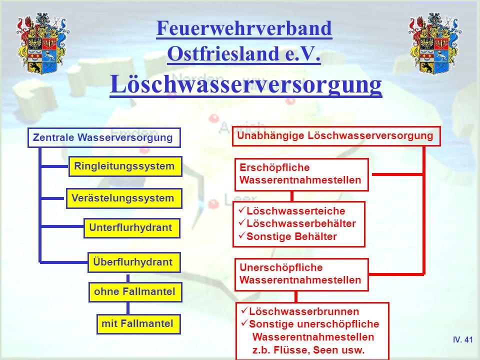 Feuerwehrverband Ostfriesland e.V. Löschwasserversorgung Zentrale Wasserversorgung Ringleitungssystem Verästelungssystem Unterflurhydrant Überflurhydr