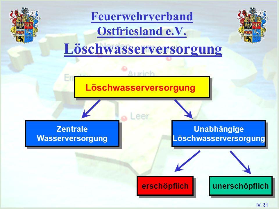 Feuerwehrverband Ostfriesland e.V. Löschwasserversorgung Zentrale Wasserversorgung Zentrale Wasserversorgung Unabhängige Löschwasserversorgung Unabhän
