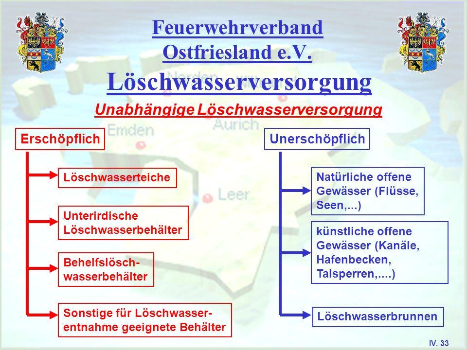 Feuerwehrverband Ostfriesland e.V. Löschwasserversorgung Unabhängige Löschwasserversorgung Erschöpflich Löschwasserteiche Unterirdische Löschwasserbeh