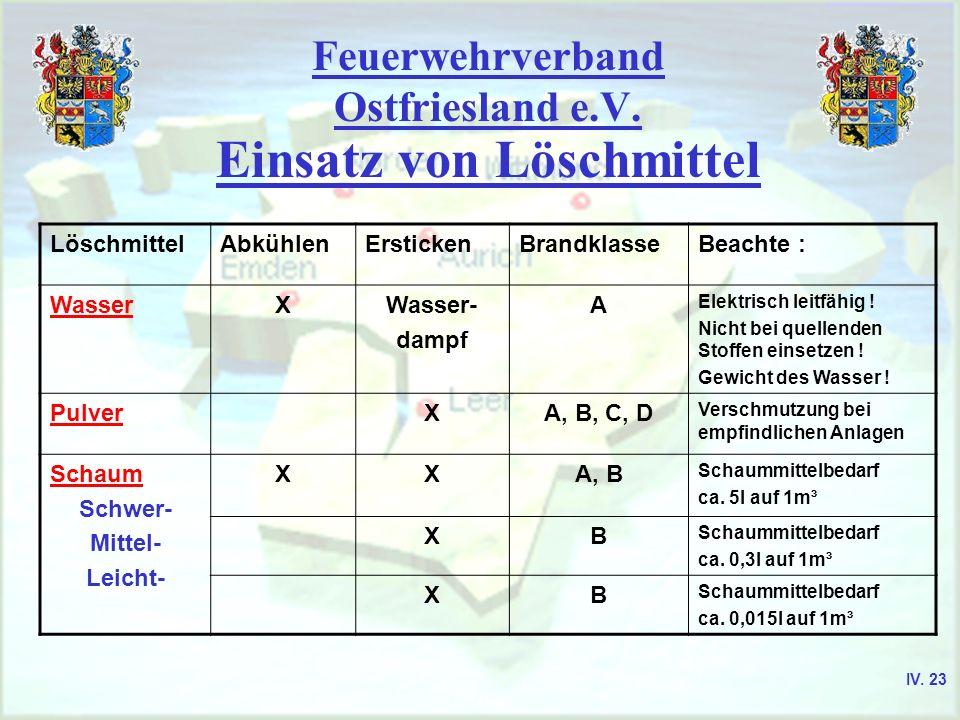 Feuerwehrverband Ostfriesland e.V. Einsatz von Löschmittel LöschmittelAbkühlenErstickenBrandklasseBeachte : WasserXWasser- dampf A Elektrisch leitfähi