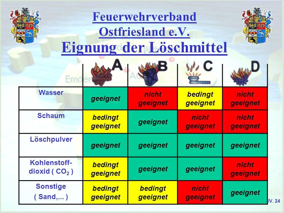 Feuerwehrverband Ostfriesland e.V. Eignung der Löschmittel Wasser geeignet nicht geeignet bedingt geeignet nicht geeignet Schaum bedingt geeignet geei
