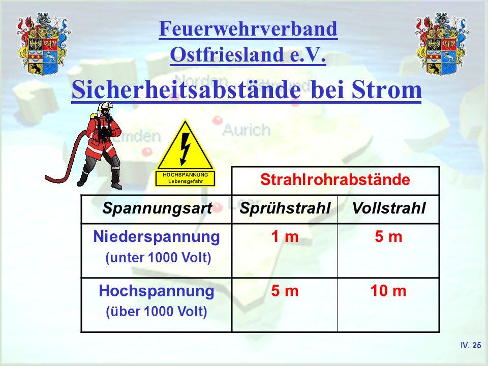 Feuerwehrverband Ostfriesland e.V. Sicherheitsabstände bei Strom Strahlrohrabstände SpannungsartSprühstrahlVollstrahl Niederspannung (unter 1000 Volt)
