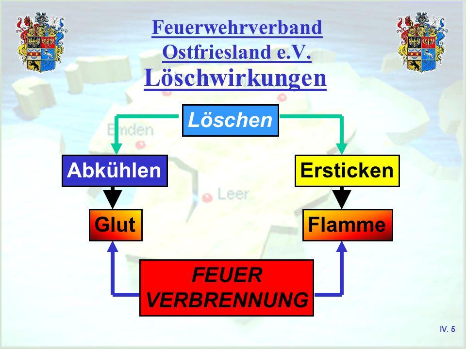 Feuerwehrverband Ostfriesland e.V. Löschwirkungen Löschen Abkühlen Glut FEUER VERBRENNUNG Flamme Ersticken IV. 5