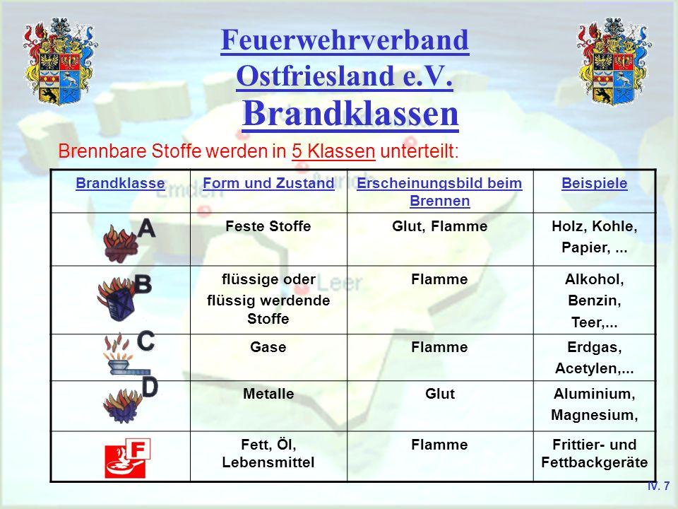 Feuerwehrverband Ostfriesland e.V. Brandklassen BrandklasseForm und ZustandErscheinungsbild beim Brennen Beispiele Feste StoffeGlut, FlammeHolz, Kohle