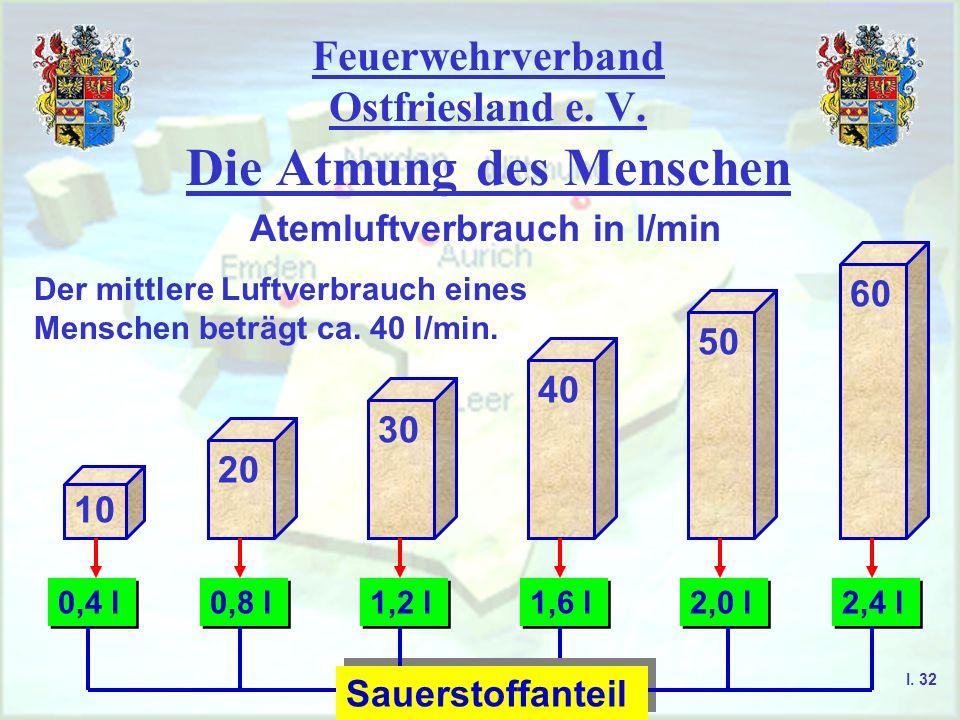 Feuerwehrverband Ostfriesland e. V. Die Atmung des Menschen I. 32 Atemluftverbrauch in l/min Der mittlere Luftverbrauch eines Menschen beträgt ca. 40