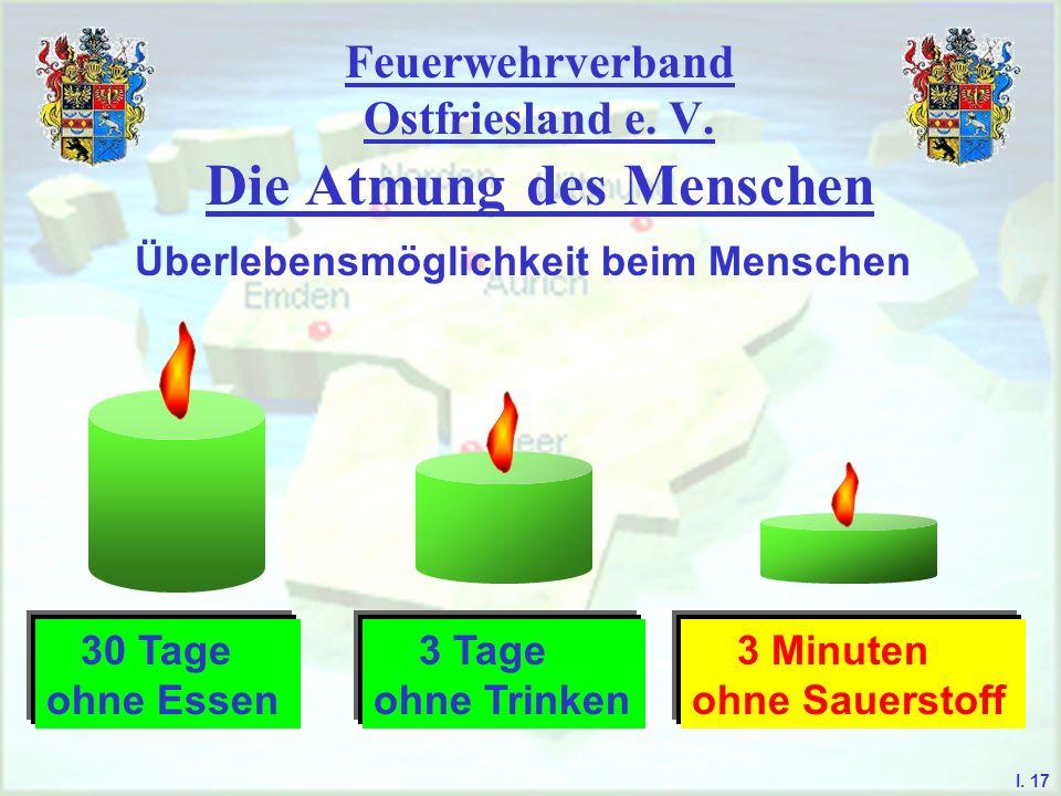 Feuerwehrverband Ostfriesland e. V. Die Atmung des Menschen I. 17 Überlebensmöglichkeit beim Menschen 30 Tage ohne Essen 3 Tage ohne Trinken 3 Minuten
