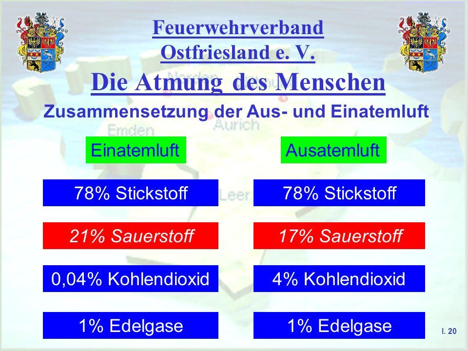 Feuerwehrverband Ostfriesland e. V. Die Atmung des Menschen I. 20 Zusammensetzung der Aus- und Einatemluft EinatemluftAusatemluft 78% Stickstoff 21% S