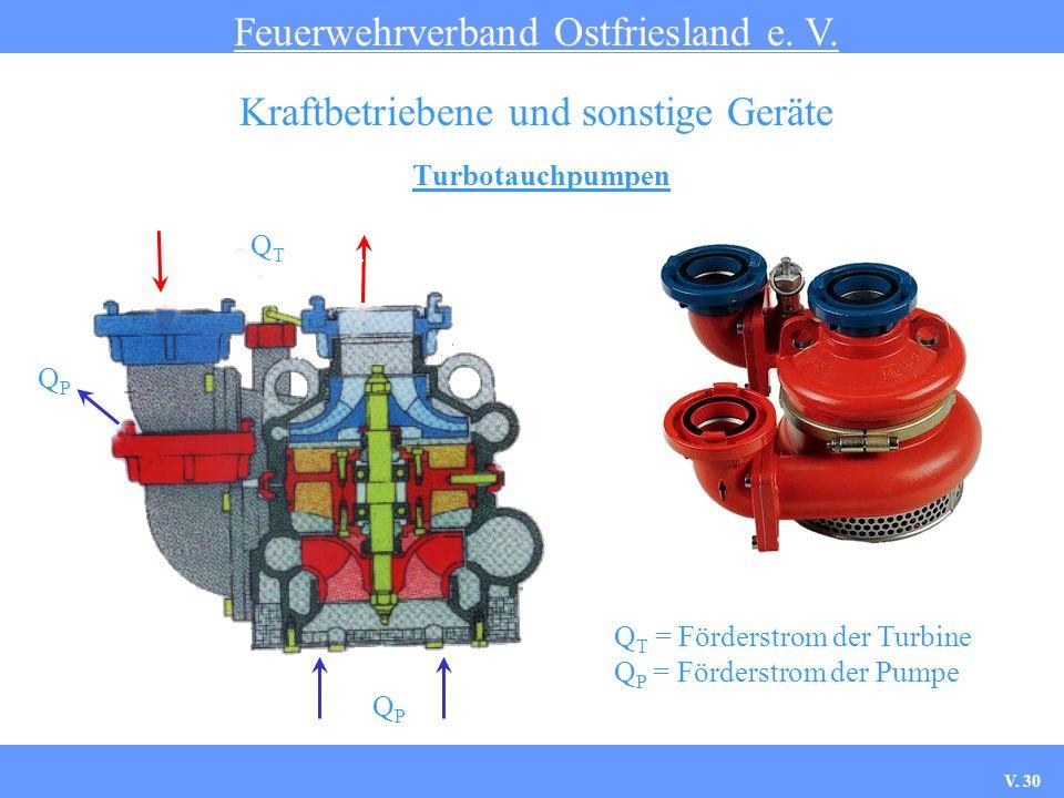 Turbotauchpumpen Feuerwehrverband Ostfriesland e. V. Kraftbetriebene und sonstige Geräte QPQP QTQT QPQP Q T = Förderstrom der Turbine Q P = Förderstro