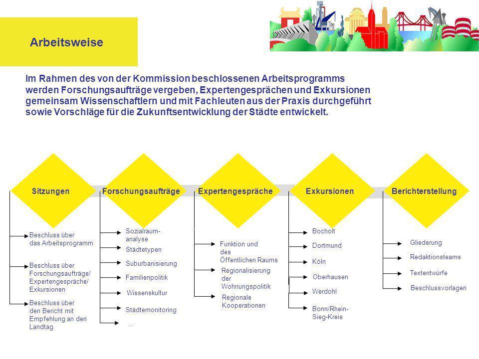Arbeitsweise Im Rahmen des von der Kommission beschlossenen Arbeitsprogramms werden Forschungsaufträge vergeben, Expertengesprächen und Exkursionen gemeinsam Wissenschaftlern und mit Fachleuten aus der Praxis durchgeführt sowie Vorschläge für die Zukunftsentwicklung der Städte entwickelt.