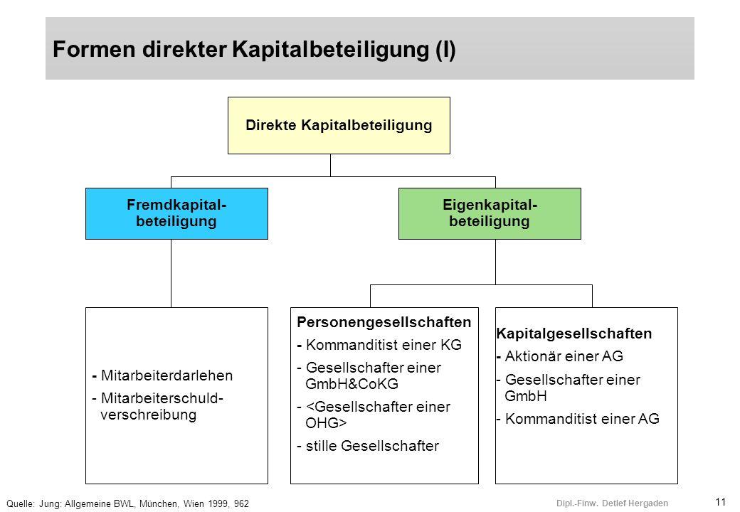 11 Dipl.-Finw. Detlef Hergaden Formen direkter Kapitalbeteiligung (I) Quelle: Jung: Allgemeine BWL, München, Wien 1999, 962 Direkte Kapitalbeteiligung