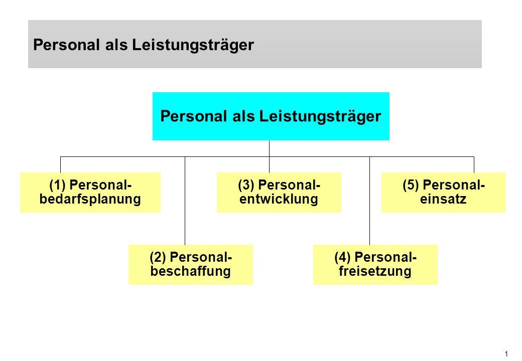 1 Personal als Leistungsträger (1) Personal- bedarfsplanung (5) Personal- einsatz (3) Personal- entwicklung (2) Personal- beschaffung (4) Personal- fr