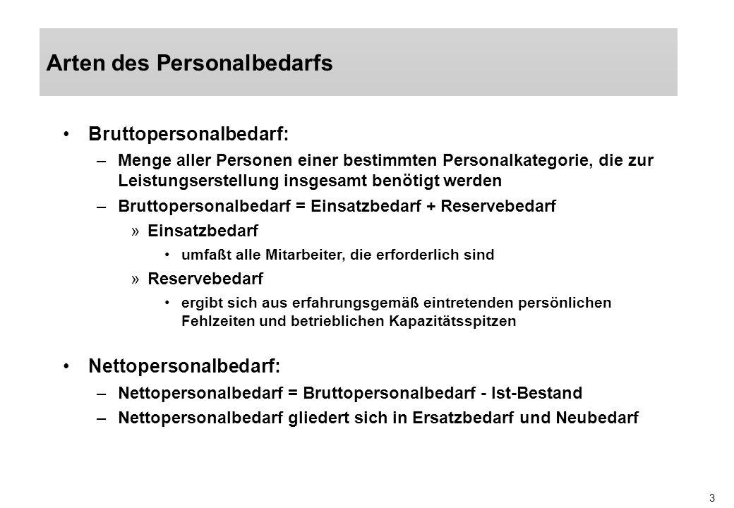 3 Arten des Personalbedarfs Bruttopersonalbedarf: –Menge aller Personen einer bestimmten Personalkategorie, die zur Leistungserstellung insgesamt benö
