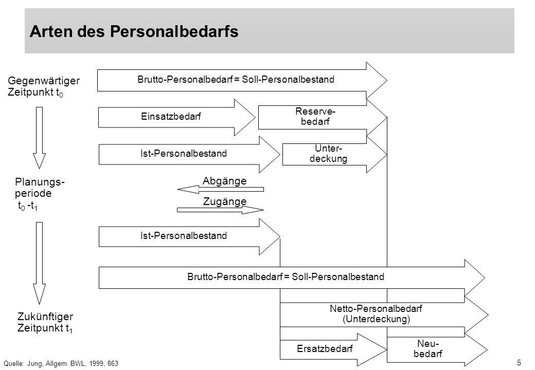 5 Quelle: Jung, Allgem. BWL, 1999, 863 Arten des Personalbedarfs Brutto-Personalbedarf = Soll-Personalbestand Einsatzbedarf Reserve- bedarf Ist-Person