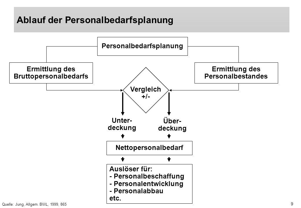 9 Quelle: Jung, Allgem. BWL, 1999, 865 Ablauf der Personalbedarfsplanung Personalbedarfsplanung Ermittlung des Bruttopersonalbedarfs Ermittlung des Pe