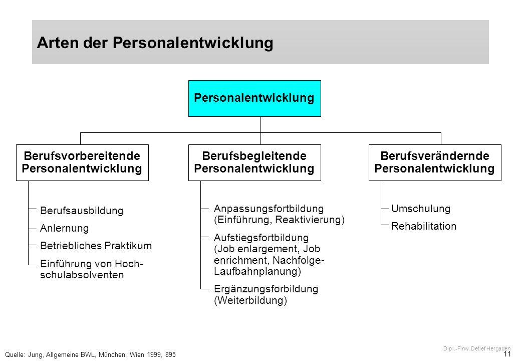 11 Dipl.-Finw. Detlef Hergaden Arten der Personalentwicklung Quelle: Jung, Allgemeine BWL, München, Wien 1999, 895 Personalentwicklung Berufsausbildun