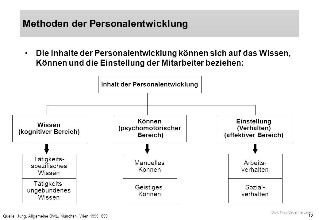 12 Dipl.-Finw. Detlef Hergaden Die Inhalte der Personalentwicklung können sich auf das Wissen, Können und die Einstellung der Mitarbeiter beziehen: Qu