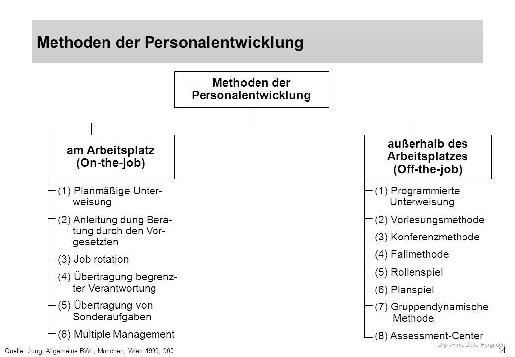 14 Dipl.-Finw. Detlef Hergaden Methoden der Personalentwicklung Quelle: Jung, Allgemeine BWL, München, Wien 1999, 900 Methoden der Personalentwicklung