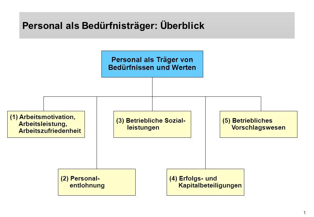 1 Personal als Bedürfnisträger: Überblick Personal als Träger von Bedürfnissen und Werten (1) Arbeitsmotivation, Arbeitsleistung, Arbeitszufriedenheit